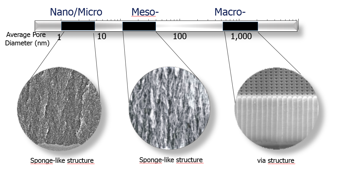 porous silicon p type with different current density Heavily doped, p type porous silicon are systematically investigated by  transmission  trations at different current densities and for different time.